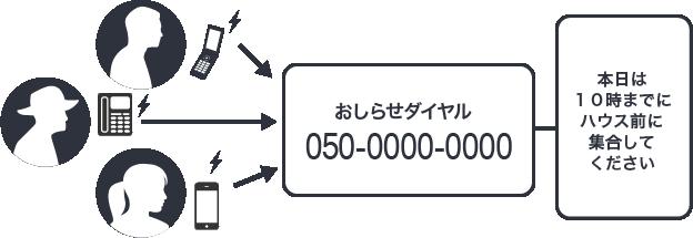 伝言ダイヤルイメージ