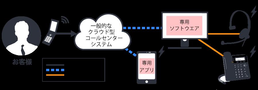 一般的なクラウド型コールセンターシステムの構成図