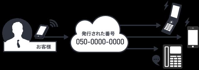 クラウド電話に着信のイメージ画像