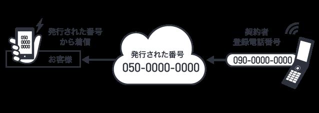 代表電話発信のイメージ
