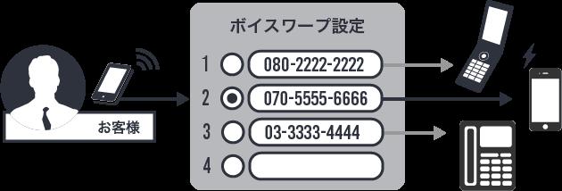 ボイスワープで複数転送先を登録できるイメージ