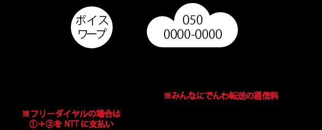 着信時の料金(ボイスワープ)