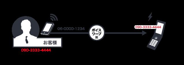 ボイスワープで転送の図